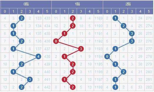 [水上黄昏]大乐透079期预测:1路码推荐13 19 28