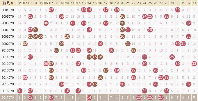 独家-易红双色球第18079期历史同期走势解析