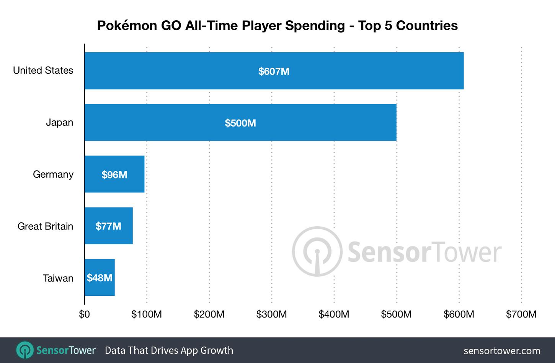 《精灵宝可梦GO》上市两周年 总营收已超过18亿美元