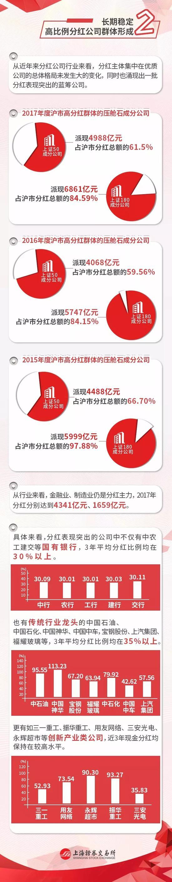 上交所:长期稳定高比例分红公司群体形成