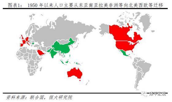 全球人口迁移呈现两大特点