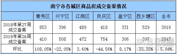 上周南宁商品房成交3016套 青秀区环涨108%登榜首