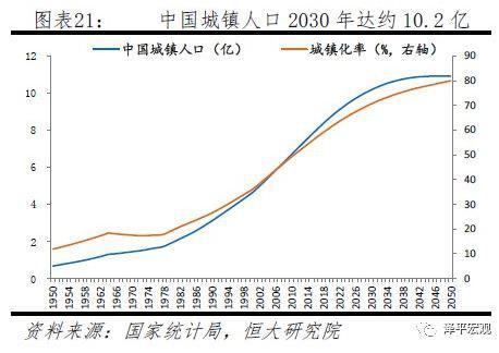 到2030年中国城镇人口将新增约2亿