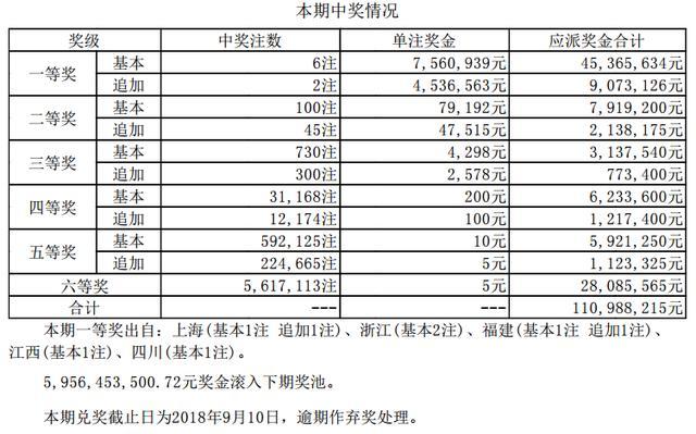大乐透第18080期头奖6注756万 奖池59.56亿