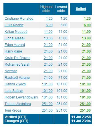 金球赔率榜:C罗领跑魔笛升至第2 姆巴佩压梅西
