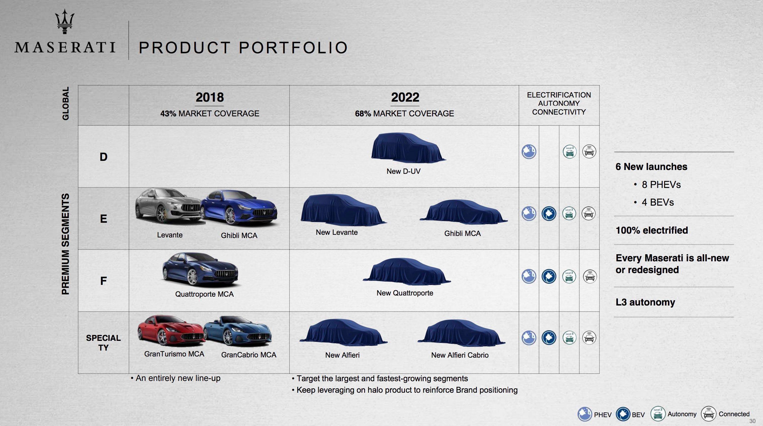 追赶特斯拉 FCA旗下豪华品牌将加大电动车型投入