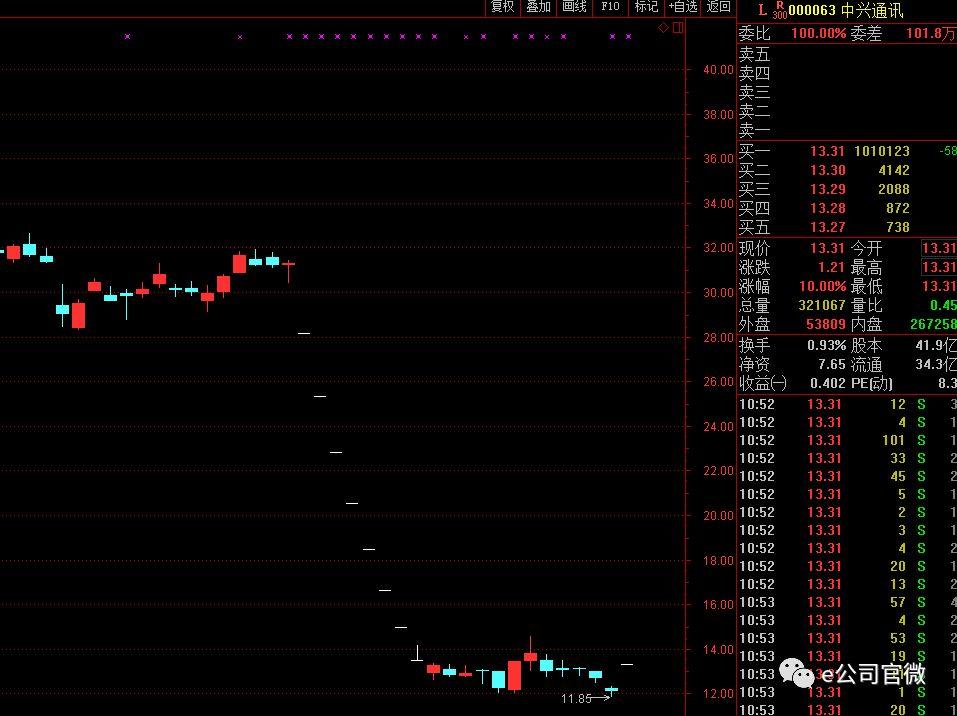 中兴A股涨停H股涨20% 禁令解除助股价收复失地?