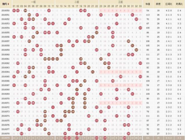 双色球第18080期:四张图预测今晚500万头奖号