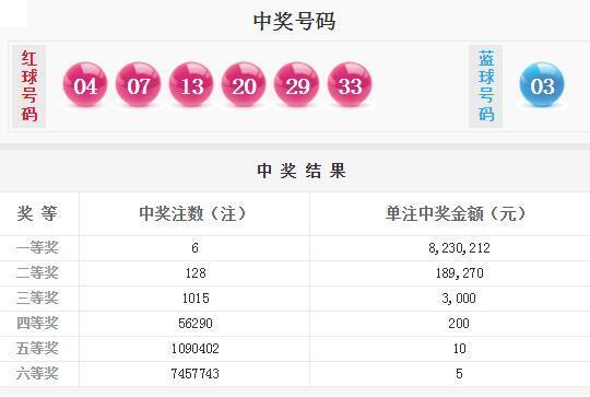 双色球第18080期开奖详情:头奖6注823万元 奖池8.05亿