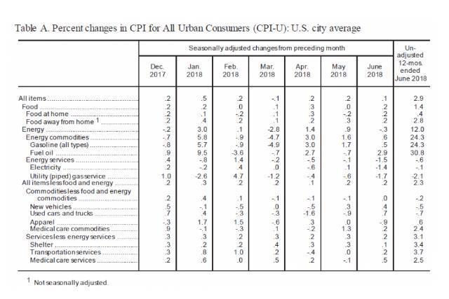 美国6月CPI同比2.9% 创2012年2月来最大增幅