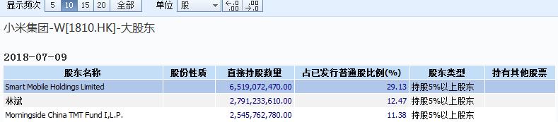 小米突破20港元关口续创新高  雷军身价近170亿美元