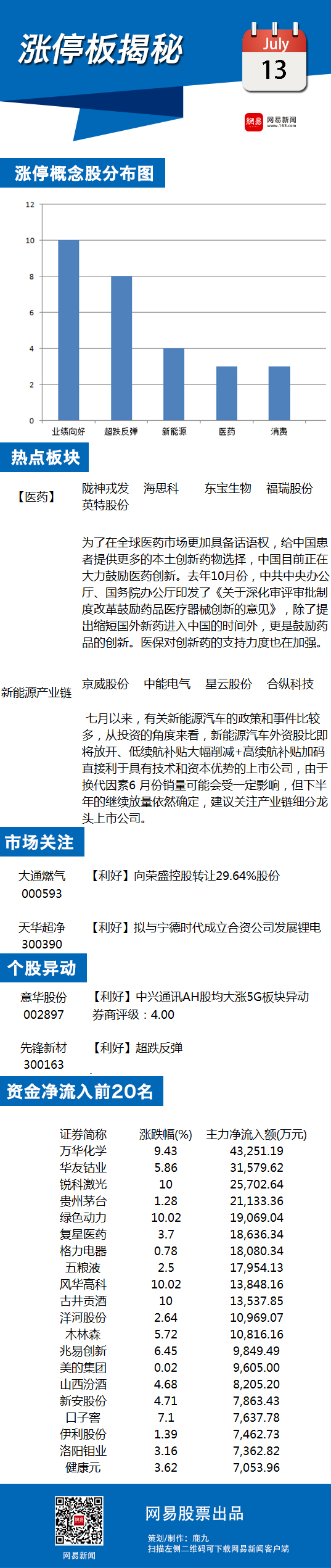 7月13日涨停板揭秘:医药股持续走强