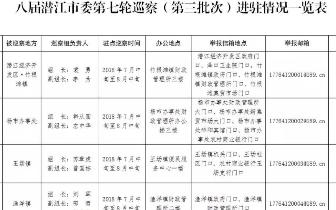 第八届潜江市委第七轮巡察(第三批次)启动