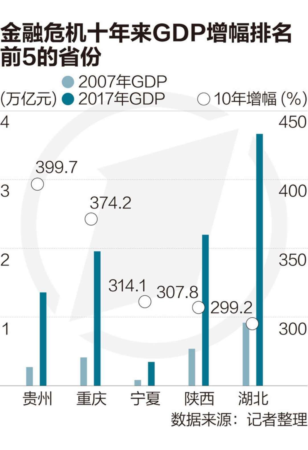 金融危机十年来区域经济巨变:西部四省增长最快