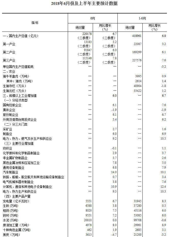 统计局:2018上半年中国GDP同比增长6.8%