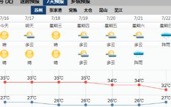 苏州未来四天最高温均35℃  市民出行需注意防暑