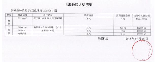上海彩民4元就中双色球1822万 另一重要信息随后也被曝光