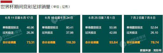 中国人30天花了364亿赌球,比4年前翻3倍,世界杯沦为中国人的赌博盛宴