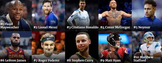 体坛年收入榜:梅西1.11亿压C罗 内马尔超勒布朗