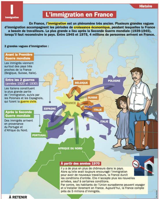 第一波移民潮的移民主要来自标橙色的比利时及瑞士,第二波则主要是标为紫色的西班牙、意大利及波兰,第三波,也是国内民众最熟悉的一波,主要来自标为绿色的统称马格里布的前法属北非殖民地摩洛哥、阿尔及利亚以及突尼斯以及当时处于军政府统治下的葡萄牙