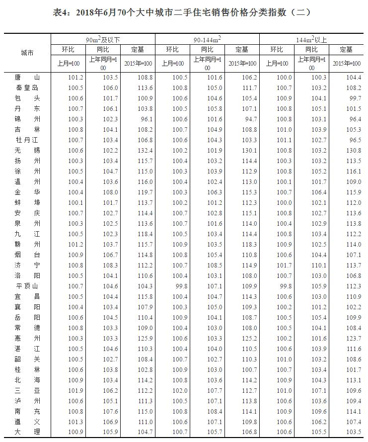 统计局解读6月商品住宅销售:一二线城市有涨有落