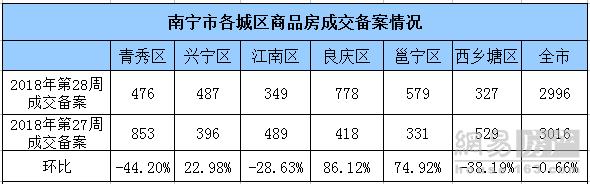 上周南宁商品房成交2996套 五象新区为成交主力