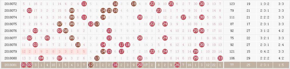 双色球奖池高居8.37亿 四张图祝锁定今晚头奖6+1