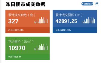2018年7月16日台州市一手商品房成交327套