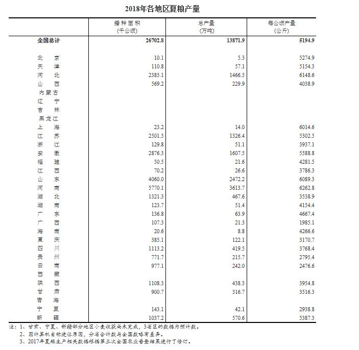 统计局:今年全国夏粮产量13872万吨 同比降2.2%