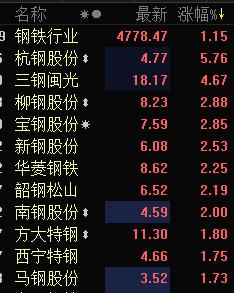 快讯:钢铁板块高开高走 杭钢股份大涨近6%