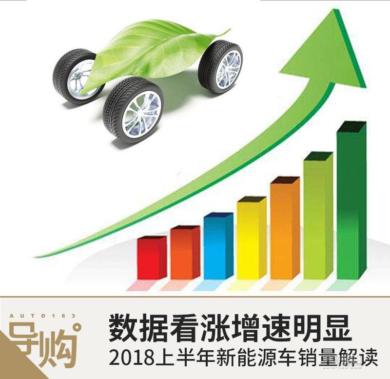 数据看涨增速明显 2018上半年新能源车销量解读