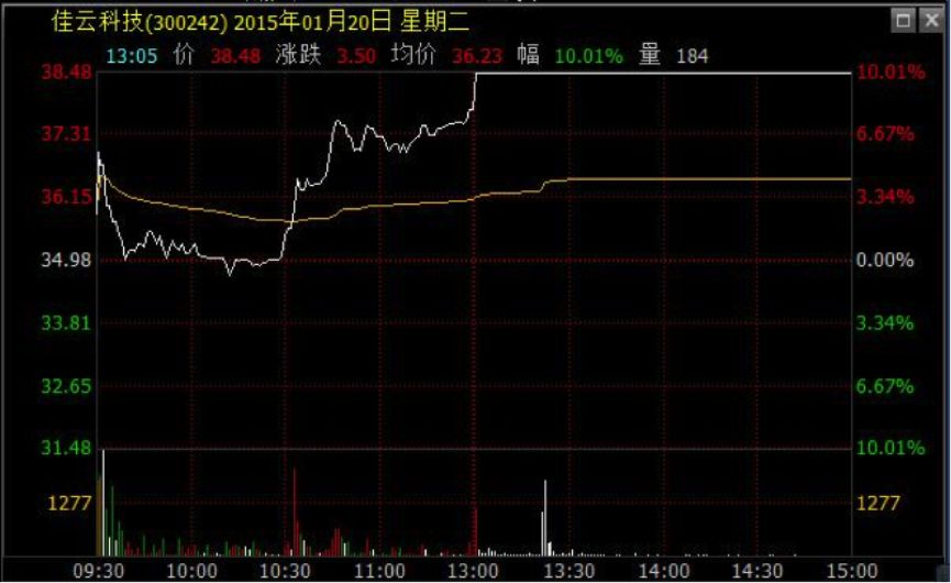 从当日这只股票的走势图来看,从下午1点起,这只股票被巨单封死涨停(注:明家科技现已更名为佳云科技)