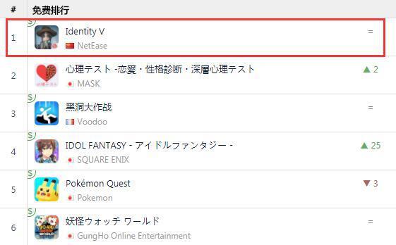 第五人格出海势头强行 连续两周蝉联日本iOS免费榜首