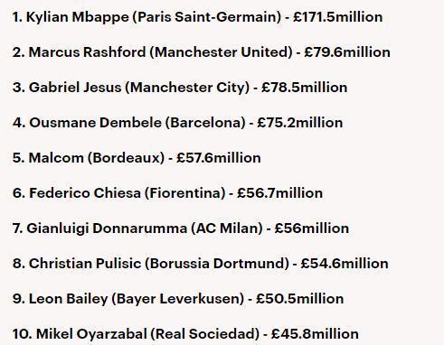U21球员身价榜:姆巴佩1.7亿镑高居第一