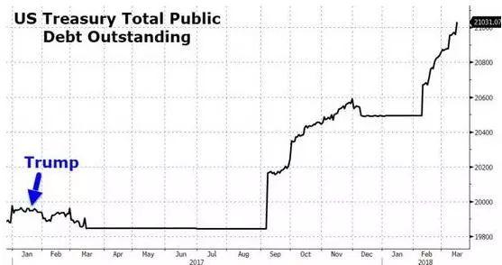 """讲真 特朗普对美元的""""心理价位""""到底是多少?"""