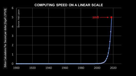 计算机与AI发展这么快 为何多数人都忽略了增长?