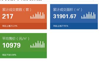 2018年7月20日台州市一手商品房成交217套