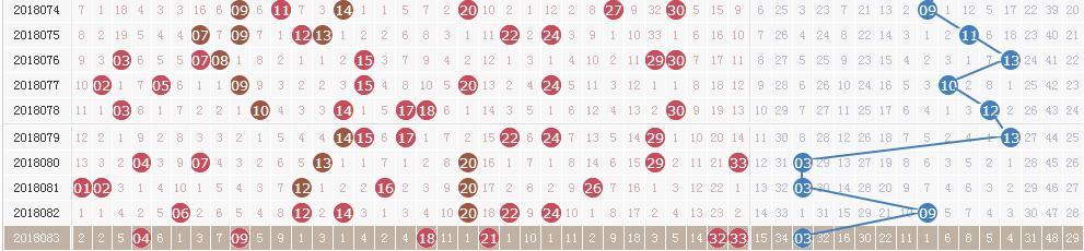 双色球第18084期开奖详情:头奖13注621万 奖池8.21亿元