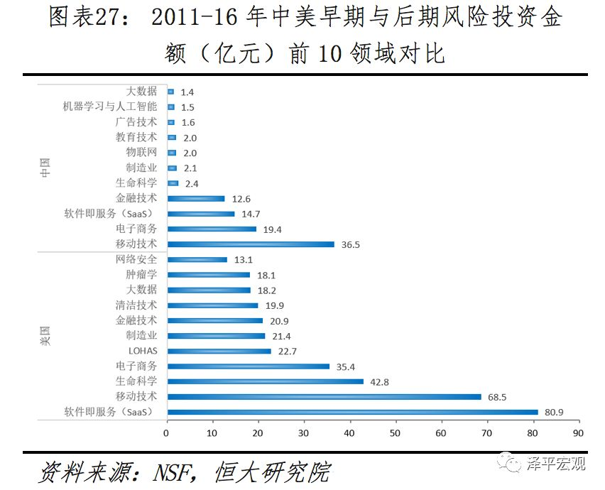 任泽平:中美科技实力对比 全球视角