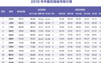 中国百强城市排行榜发布 南昌排38位赣州居88位