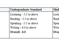 中国学生可用高考成绩申请本科!平均80-85分