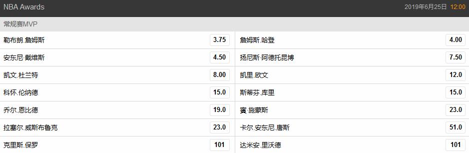 NBA下赛季最新MVP赔率:詹皇高居第一 杜库遭看衰