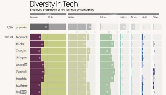 2017年硅谷部分科技公司男女比例(数据来自各公司公开信息)