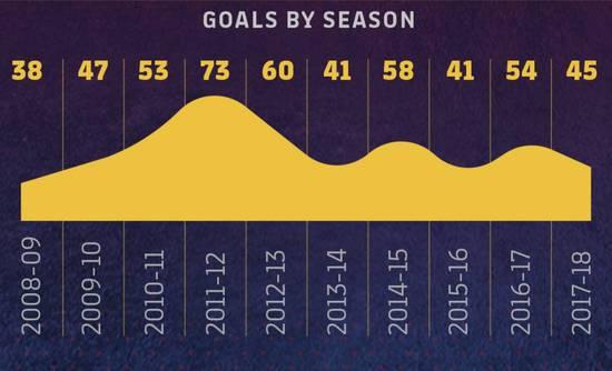 梅西穿巴萨10号整整10年!510球 27冠 5个金球!