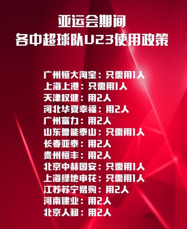 亚运期间中超U23临时政策:5豪门或只需1名U23球员