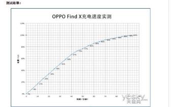 充满电可以畅玩大半天 OPPO Find X的续航表现
