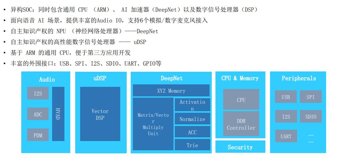 云知声开源全栈语音交互方案 全面布局IoT市场