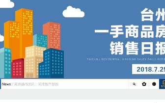 2018年7月25日台州市一手商品房成交196套