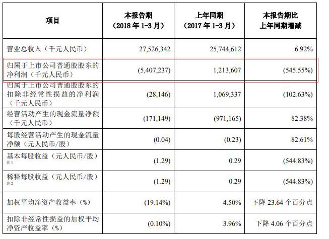 中兴通讯更新后的第一季度报告:一季度亏损54亿