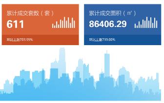 2018年7月30日台州市一手商品房成交611套